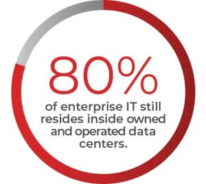 80% of enterprise IT still resides inside owned and operated data centers.