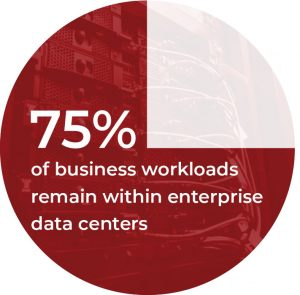 75% workloads within enterprises infographic