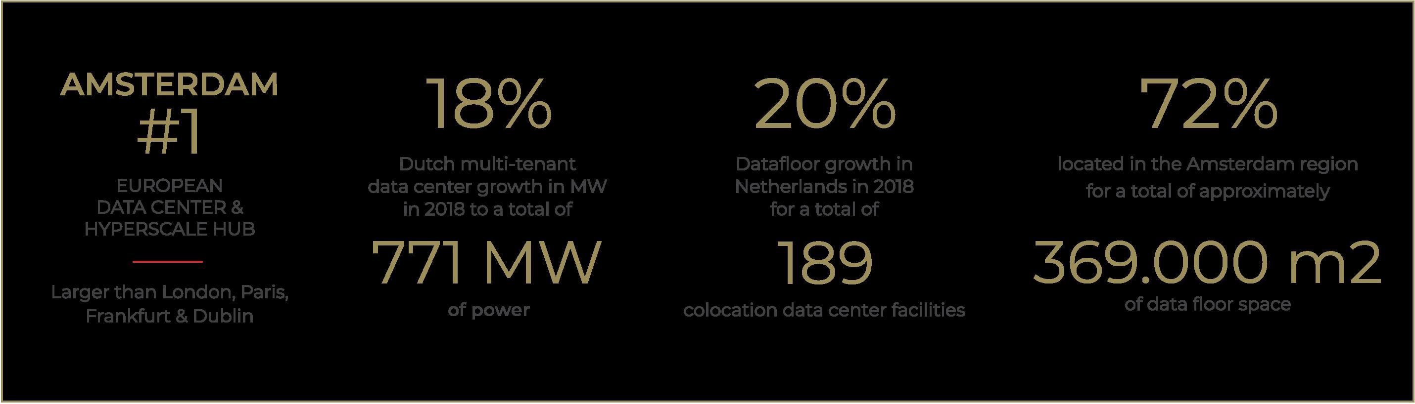 Amsterdam-Data-Center-stats